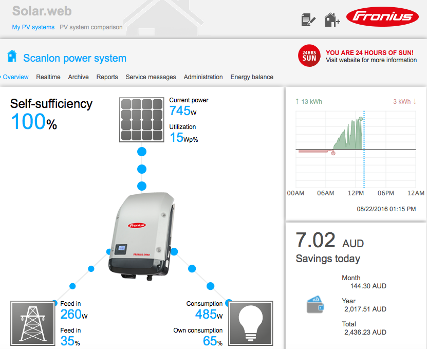 Fronius Dashboard preview